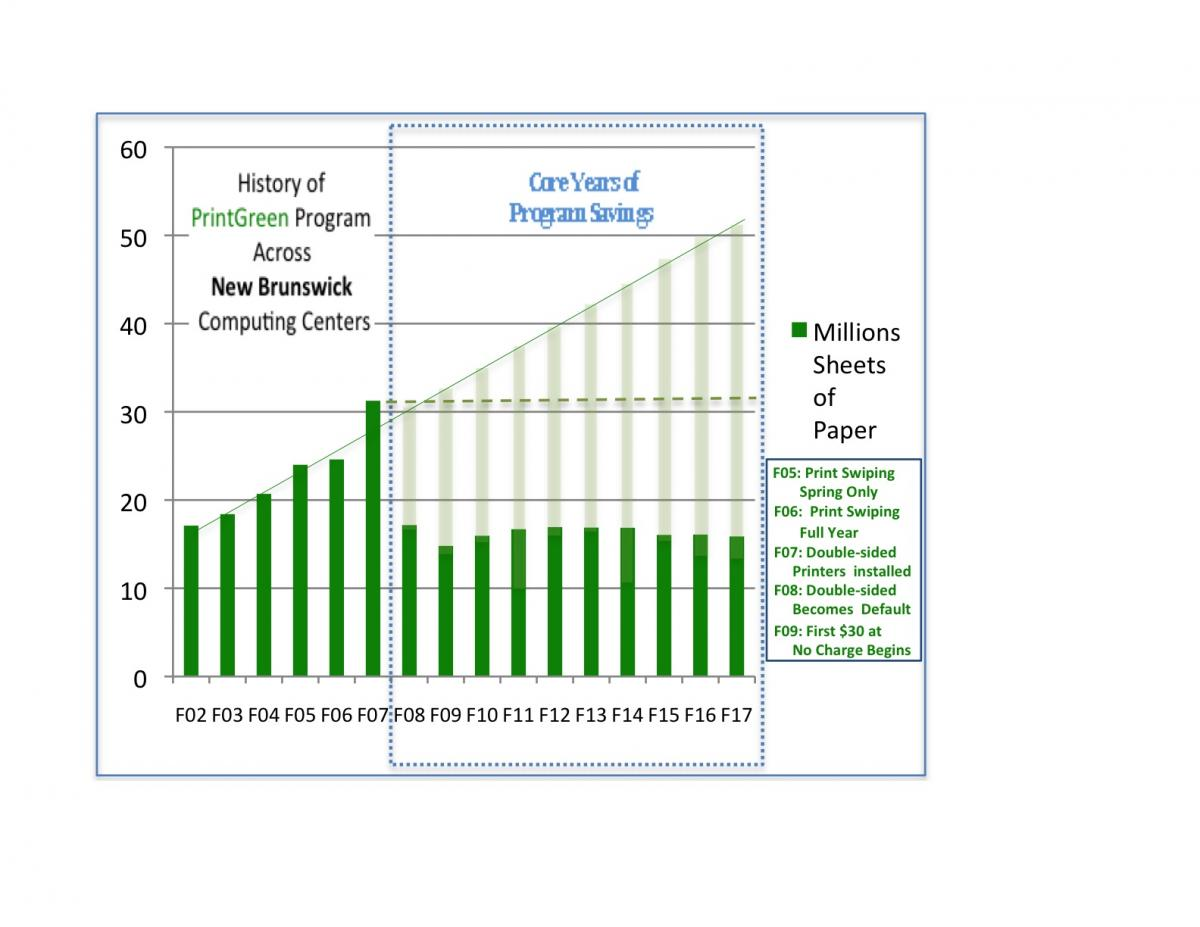 printgreen chart